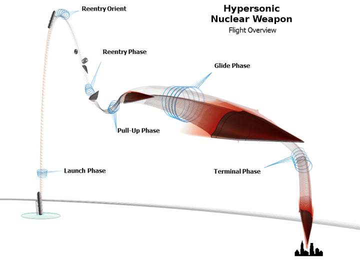 APPD - Hypersonic Glide Vehicle